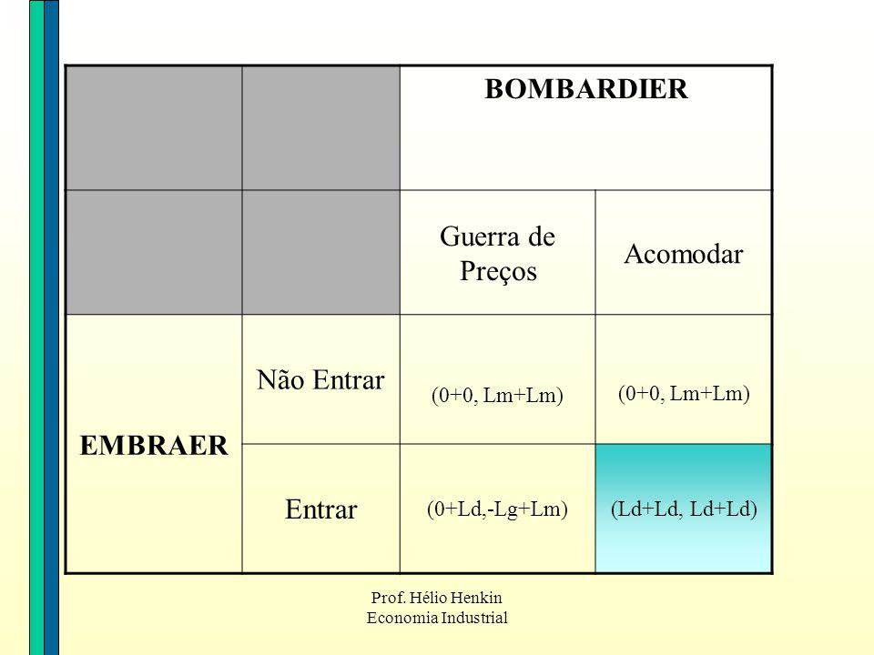 Prof. Hélio Henkin Economia Industrial BOMBARDIER Guerra de Preços Acomodar EMBRAER Não Entrar (0+0, Lm+Lm) Entrar (0+Ld,-Lg+Lm)(Ld+Ld, Ld+Ld)
