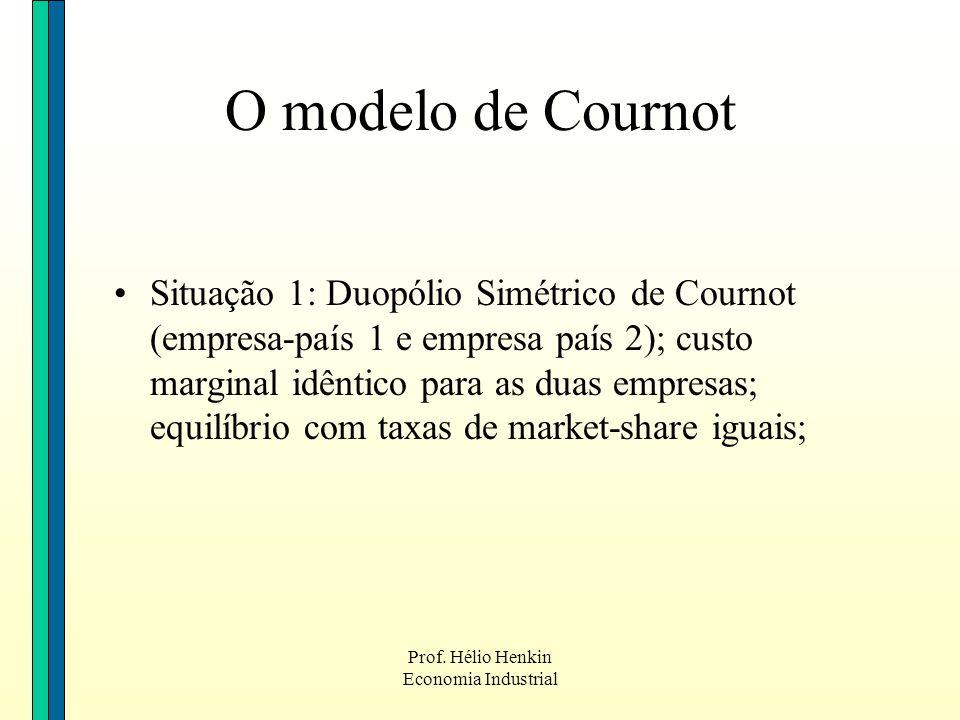 Prof. Hélio Henkin Economia Industrial O modelo de Cournot Situação 1: Duopólio Simétrico de Cournot (empresa-país 1 e empresa país 2); custo marginal