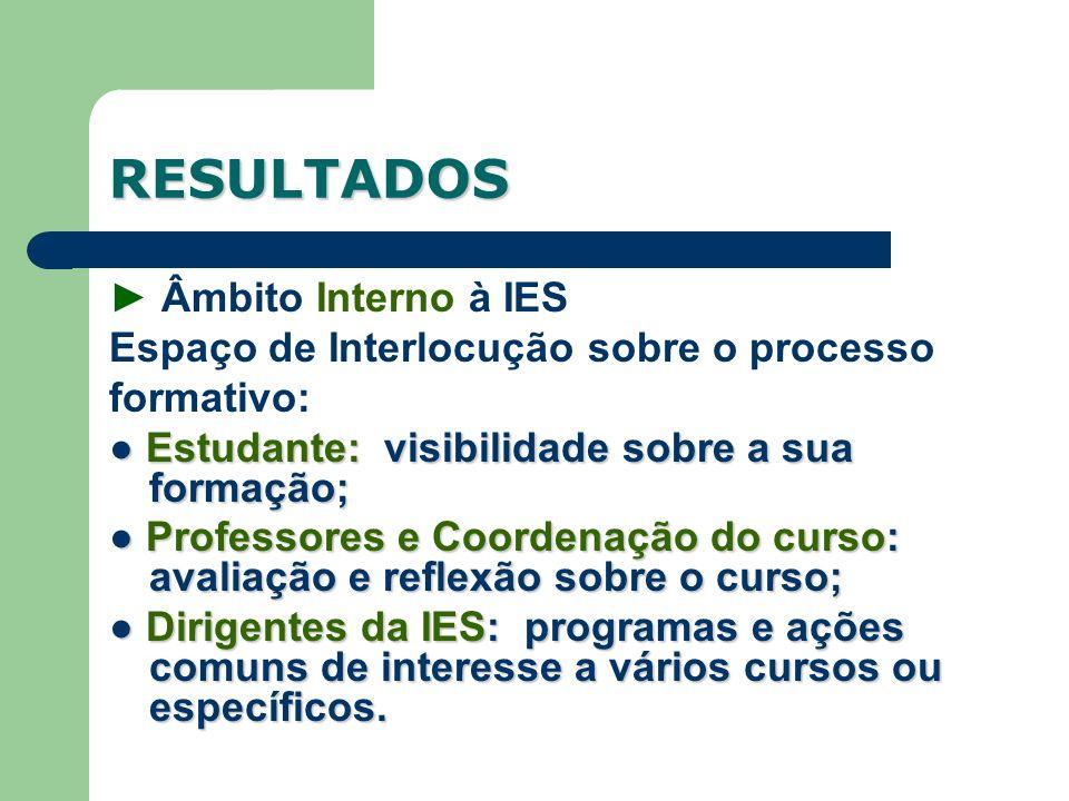 RESULTADOS Âmbito Interno à IES Espaço de Interlocução sobre o processo formativo: Estudante: visibilidade sobre a sua formação; Estudante: visibilida
