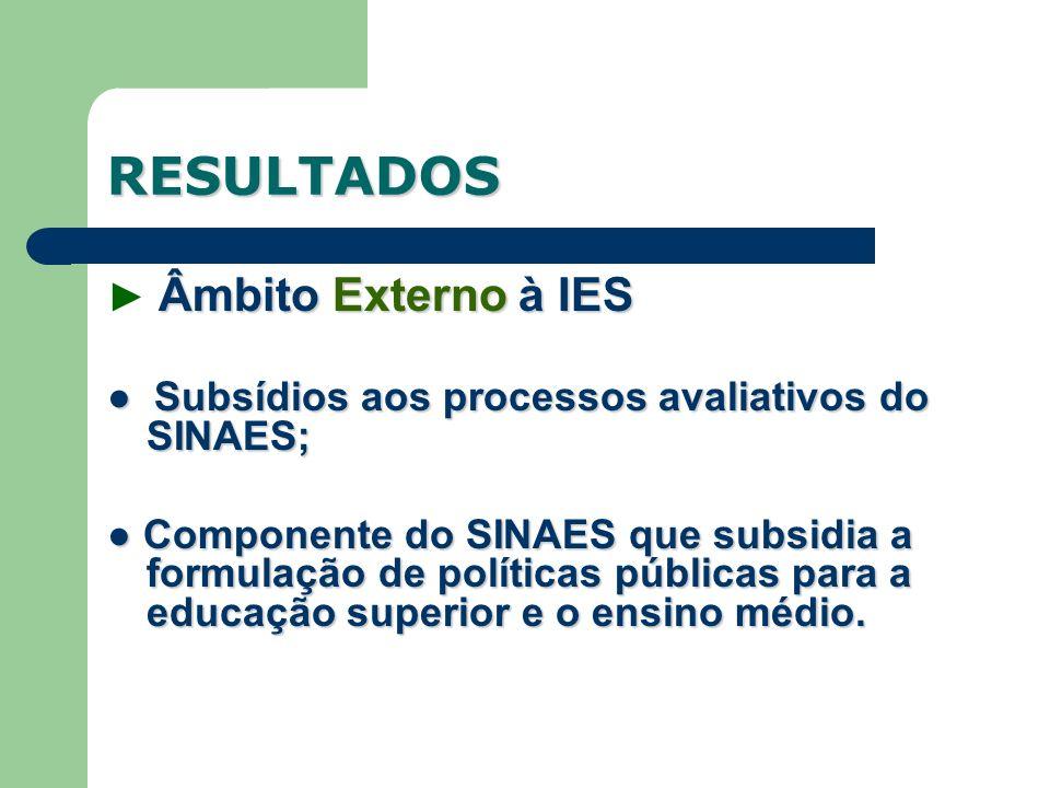 Âmbito Externo à IES Subsídios aos processos avaliativos do SINAES; Subsídios aos processos avaliativos do SINAES; Componente do SINAES que subsidia a formulação de políticas públicas para a educação superior e o ensino médio.