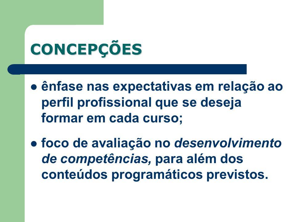 CONCEPÇÕES ênfase nas expectativas em relação ao perfil profissional que se deseja formar em cada curso; foco de avaliação no desenvolvimento de competências, para além dos conteúdos programáticos previstos.