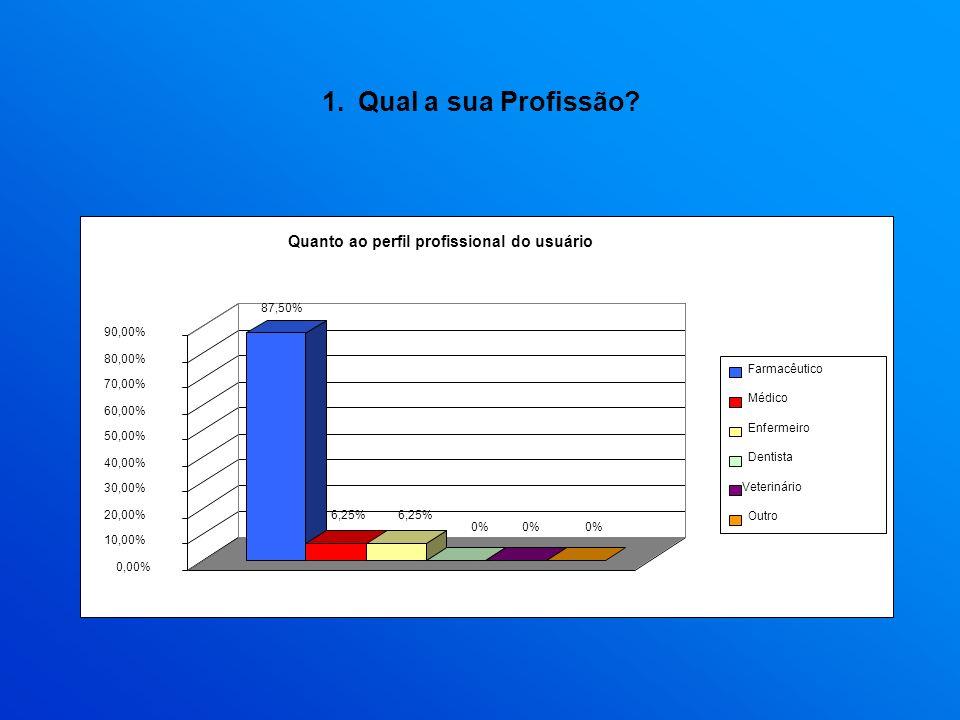1.Qual a sua Profissão? 87,50% 6,25% 0% 0,00% 10,00% 20,00% 30,00% 40,00% 50,00% 60,00% 70,00% 80,00% 90,00% Quanto ao perfil profissional do usuário