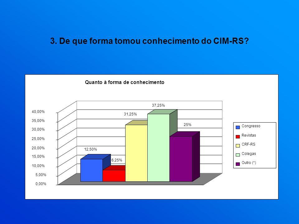 3. De que forma tomou conhecimento do CIM-RS? 12,50% 6,25% 31,25% 37,25% 25% 0,00% 5,00% 10,00% 15,00% 20,00% 25,00% 30,00% 35,00% 40,00% Quanto à for