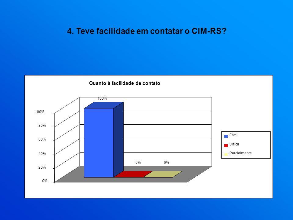 4. Teve facilidade em contatar o CIM-RS? 100% 0% 20% 40% 60% 80% 100% 1 Quanto à facilidade de contato Fácil Difícil Parcialmente