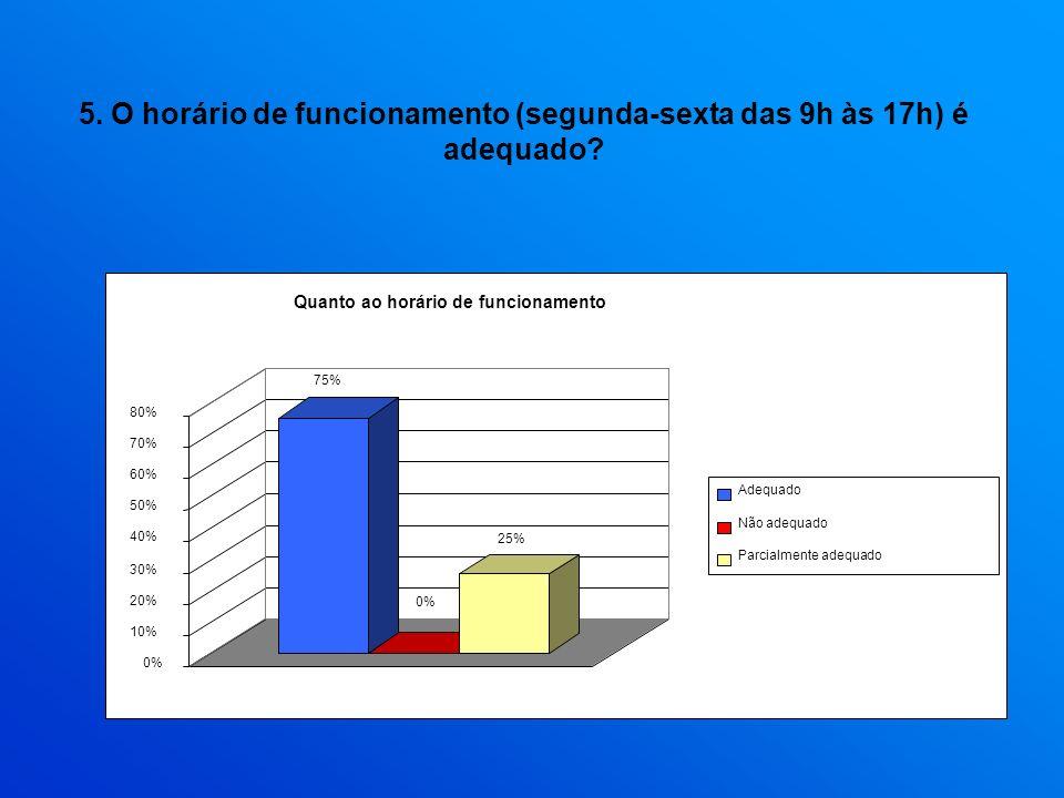 5. O horário de funcionamento (segunda-sexta das 9h às 17h) é adequado? 75% 0% 25% 0% 10% 20% 30% 40% 50% 60% 70% 80% Quanto ao horário de funcionamen