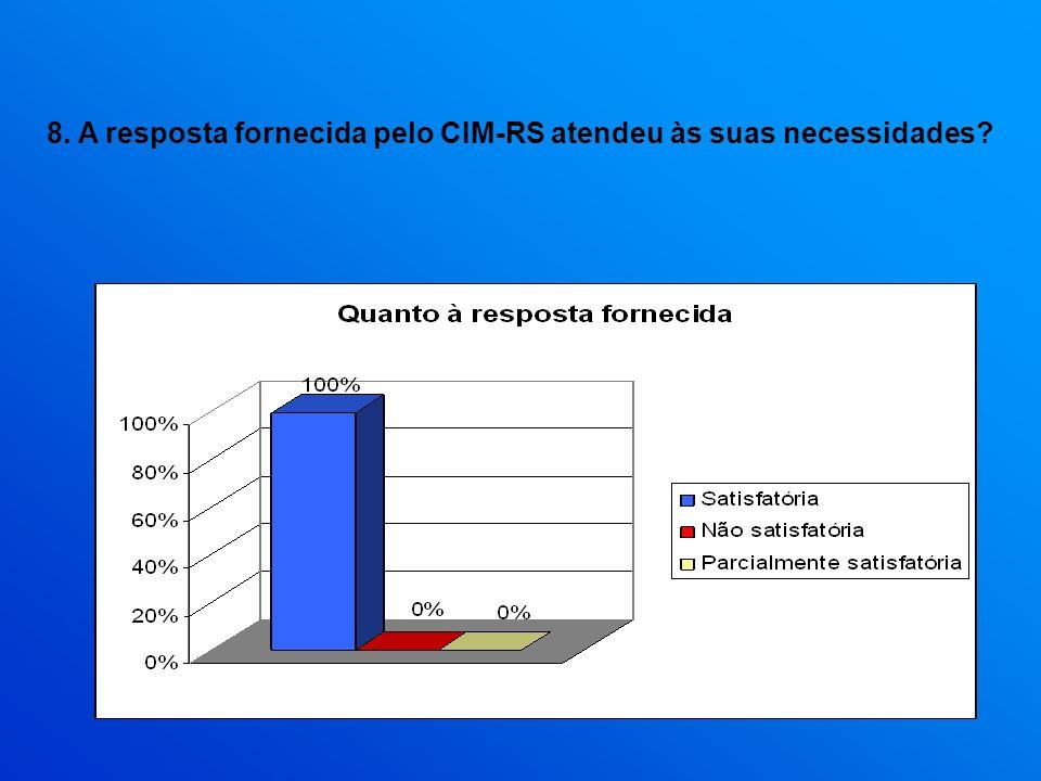 8. A resposta fornecida pelo CIM-RS atendeu às suas necessidades?