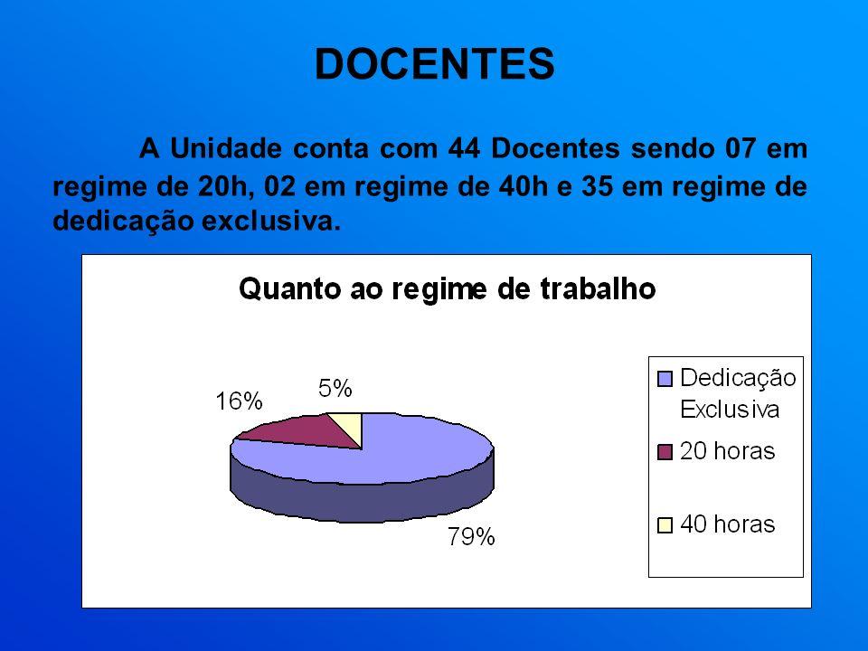 DOCENTES A Unidade conta com 44 Docentes sendo 07 em regime de 20h, 02 em regime de 40h e 35 em regime de dedicação exclusiva.