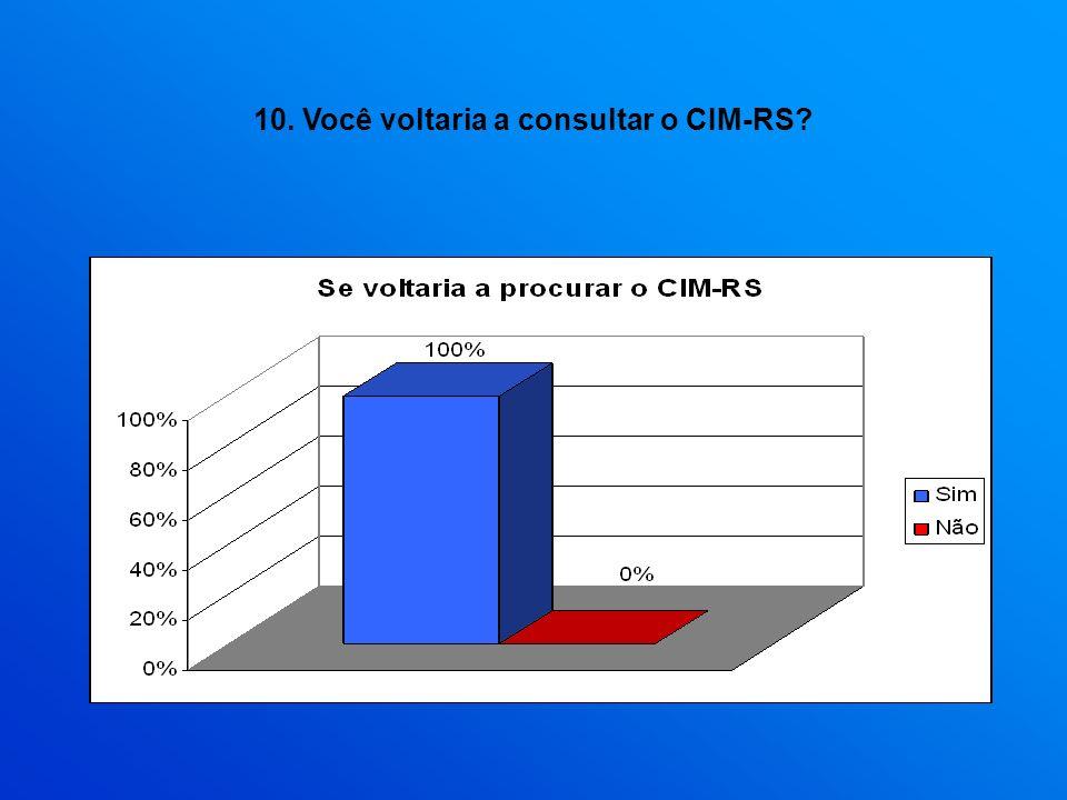 10. Você voltaria a consultar o CIM-RS?