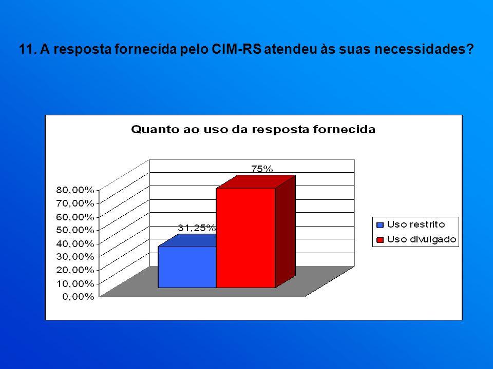 11. A resposta fornecida pelo CIM-RS atendeu às suas necessidades?