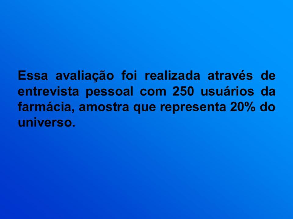 Essa avaliação foi realizada através de entrevista pessoal com 250 usuários da farmácia, amostra que representa 20% do universo.
