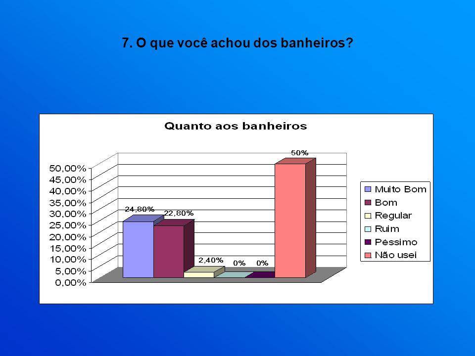 7. O que você achou dos banheiros?