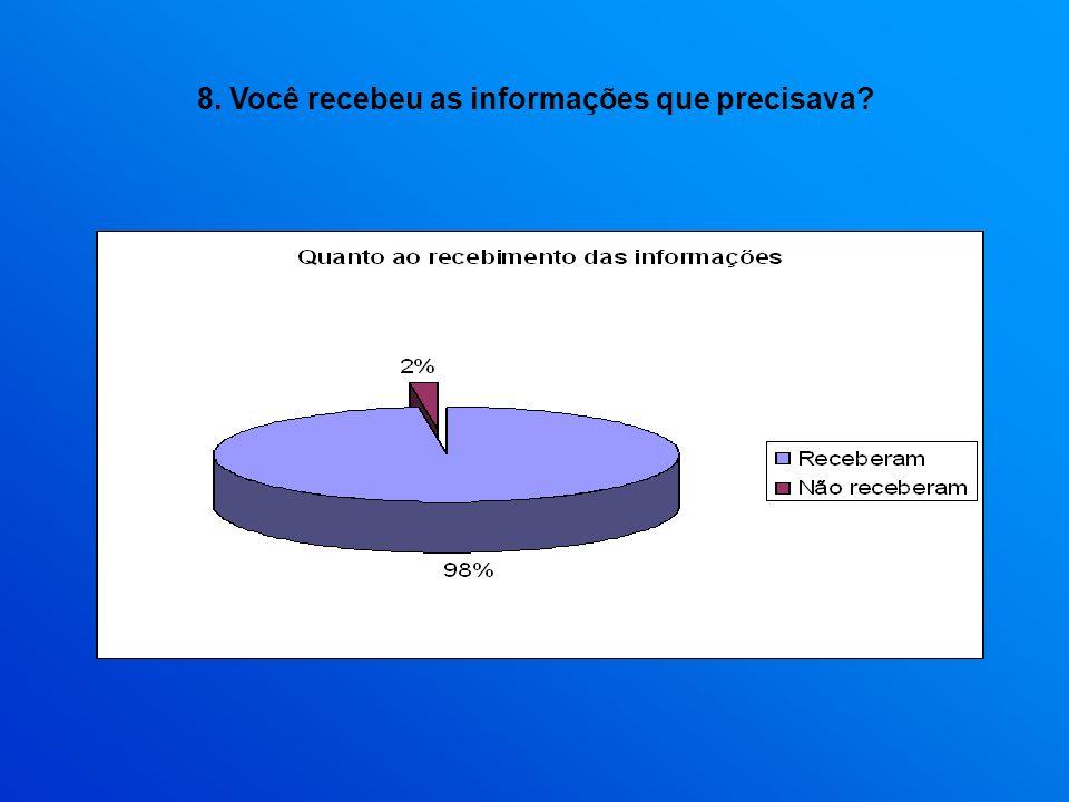 8. Você recebeu as informações que precisava?
