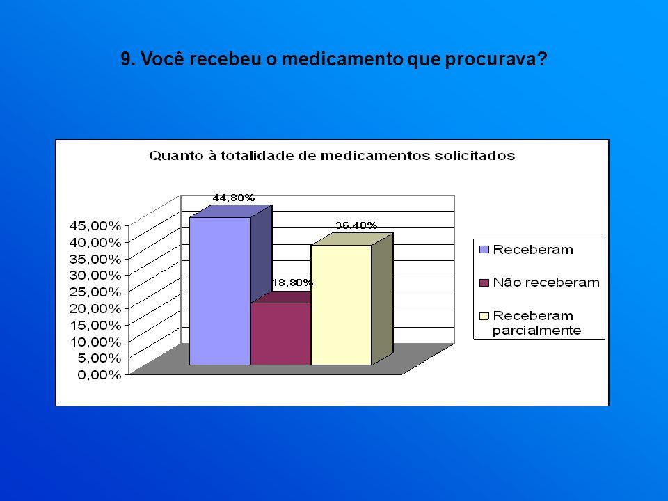 9. Você recebeu o medicamento que procurava?