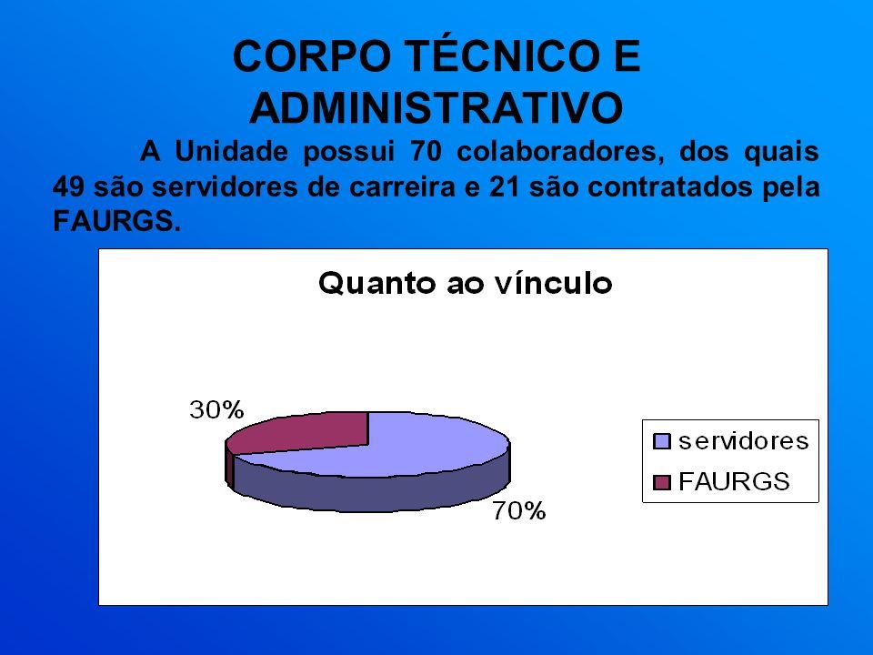 CORPO TÉCNICO E ADMINISTRATIVO A Unidade possui 70 colaboradores, dos quais 49 são servidores de carreira e 21 são contratados pela FAURGS.