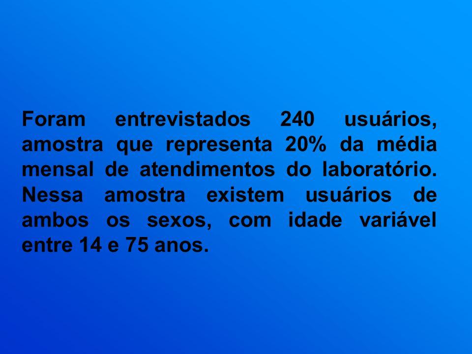 Foram entrevistados 240 usuários, amostra que representa 20% da média mensal de atendimentos do laboratório. Nessa amostra existem usuários de ambos o