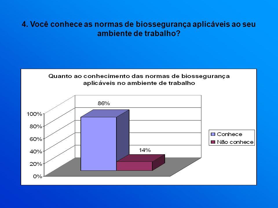 4. Você conhece as normas de biossegurança aplicáveis ao seu ambiente de trabalho?
