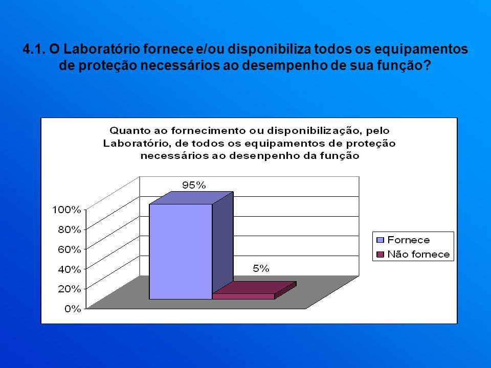 4.1. O Laboratório fornece e/ou disponibiliza todos os equipamentos de proteção necessários ao desempenho de sua função?