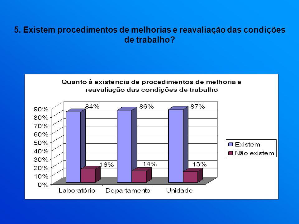 5. Existem procedimentos de melhorias e reavaliação das condições de trabalho?