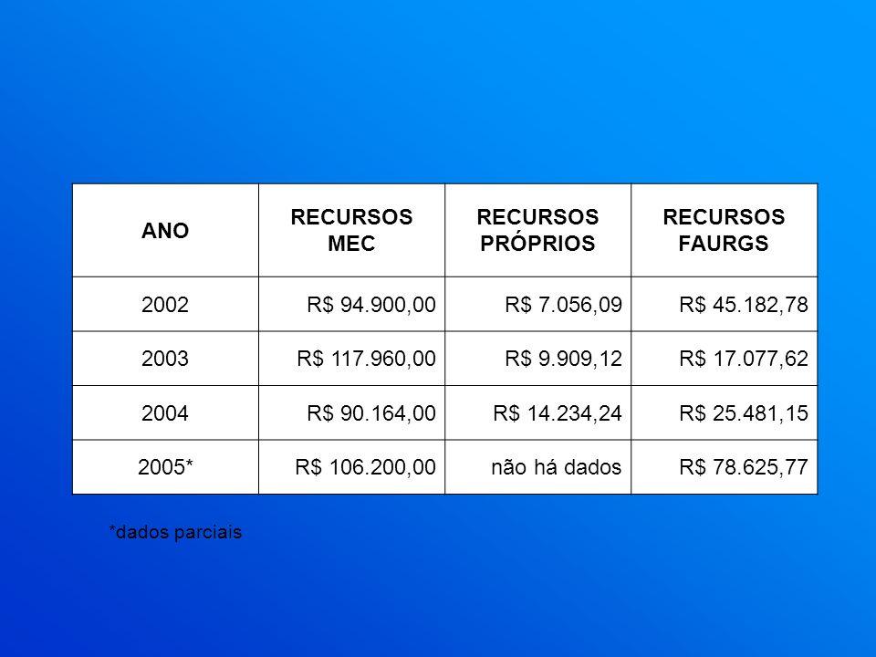 ANO RECURSOS MEC RECURSOS PRÓPRIOS RECURSOS FAURGS 2002R$ 94.900,00R$ 7.056,09R$ 45.182,78 2003R$ 117.960,00R$ 9.909,12R$ 17.077,62 2004R$ 90.164,00R$