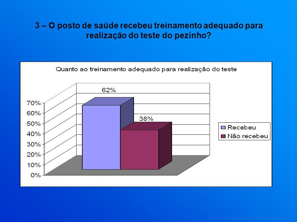 3 – O posto de saúde recebeu treinamento adequado para realização do teste do pezinho?