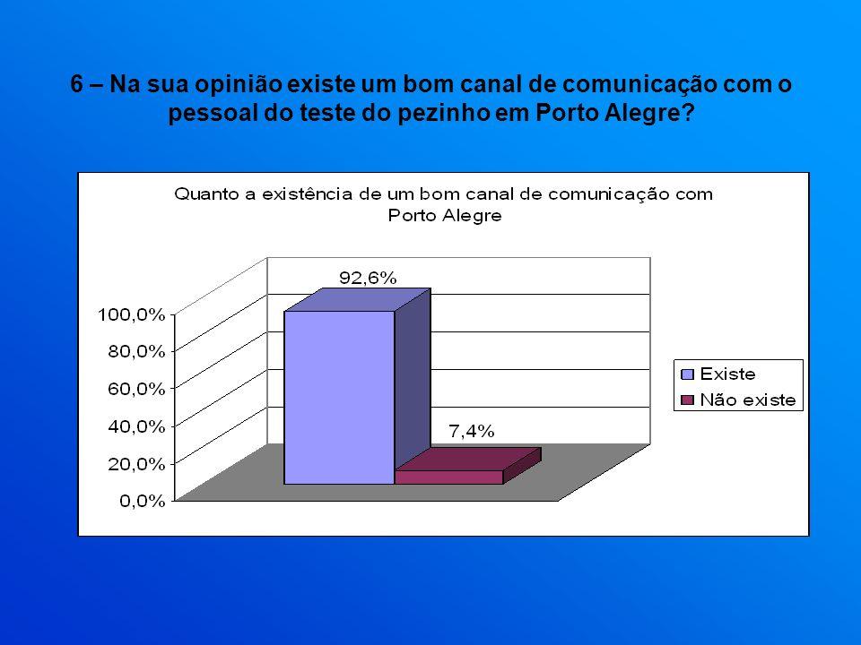 6 – Na sua opinião existe um bom canal de comunicação com o pessoal do teste do pezinho em Porto Alegre?