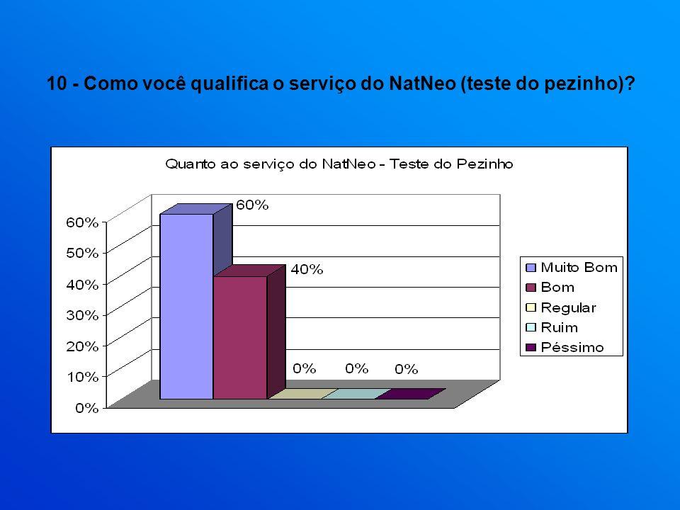 10 - Como você qualifica o serviço do NatNeo (teste do pezinho)?