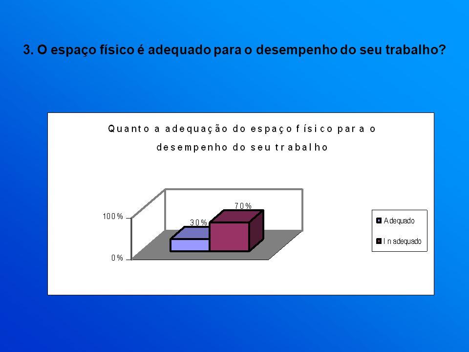 3. O espaço físico é adequado para o desempenho do seu trabalho?