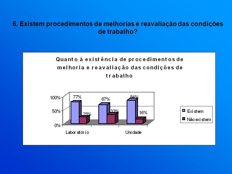 6. Existem procedimentos de melhorias e reavaliação das condições de trabalho?