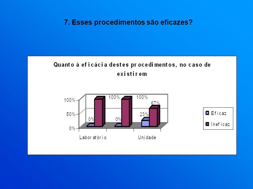 7. Esses procedimentos são eficazes?