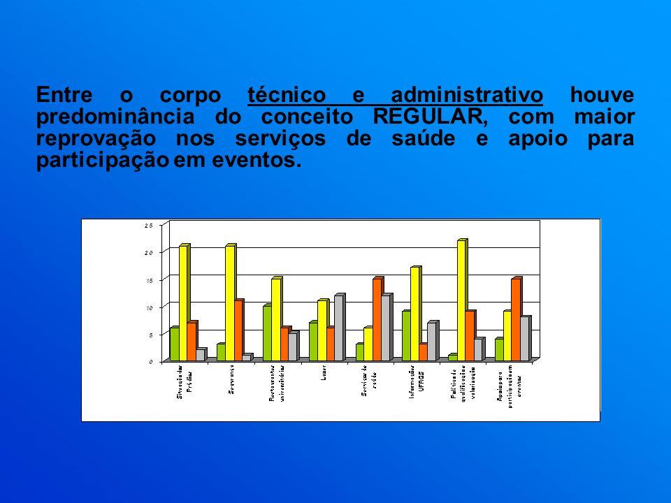 Entre o corpo técnico e administrativo houve predominância do conceito REGULAR, com maior reprovação nos serviços de saúde e apoio para participação e