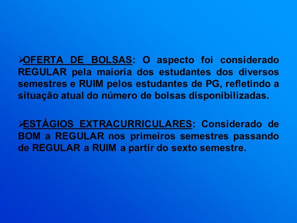 OFERTA DE BOLSAS: O aspecto foi considerado REGULAR pela maioria dos estudantes dos diversos semestres e RUIM pelos estudantes de PG, refletindo a sit