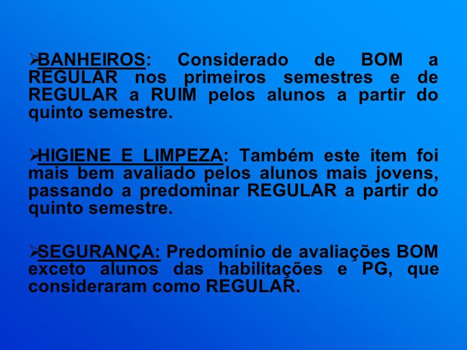 BANHEIROS: Considerado de BOM a REGULAR nos primeiros semestres e de REGULAR a RUIM pelos alunos a partir do quinto semestre. HIGIENE E LIMPEZA: També