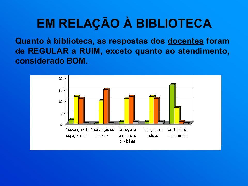 EM RELAÇÃO À BIBLIOTECA Quanto à biblioteca, as respostas dos docentes foram de REGULAR a RUIM, exceto quanto ao atendimento, considerado BOM.
