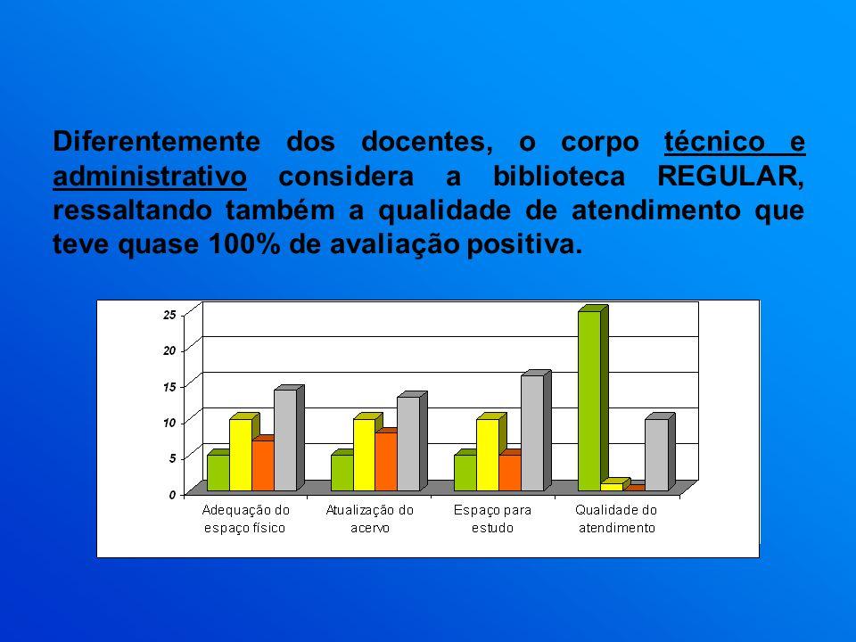 Diferentemente dos docentes, o corpo técnico e administrativo considera a biblioteca REGULAR, ressaltando também a qualidade de atendimento que teve q
