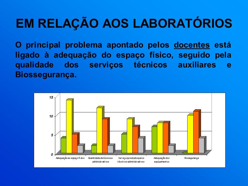 EM RELAÇÃO AOS LABORATÓRIOS O principal problema apontado pelos docentes está ligado à adequação do espaço físico, seguido pela qualidade dos serviços