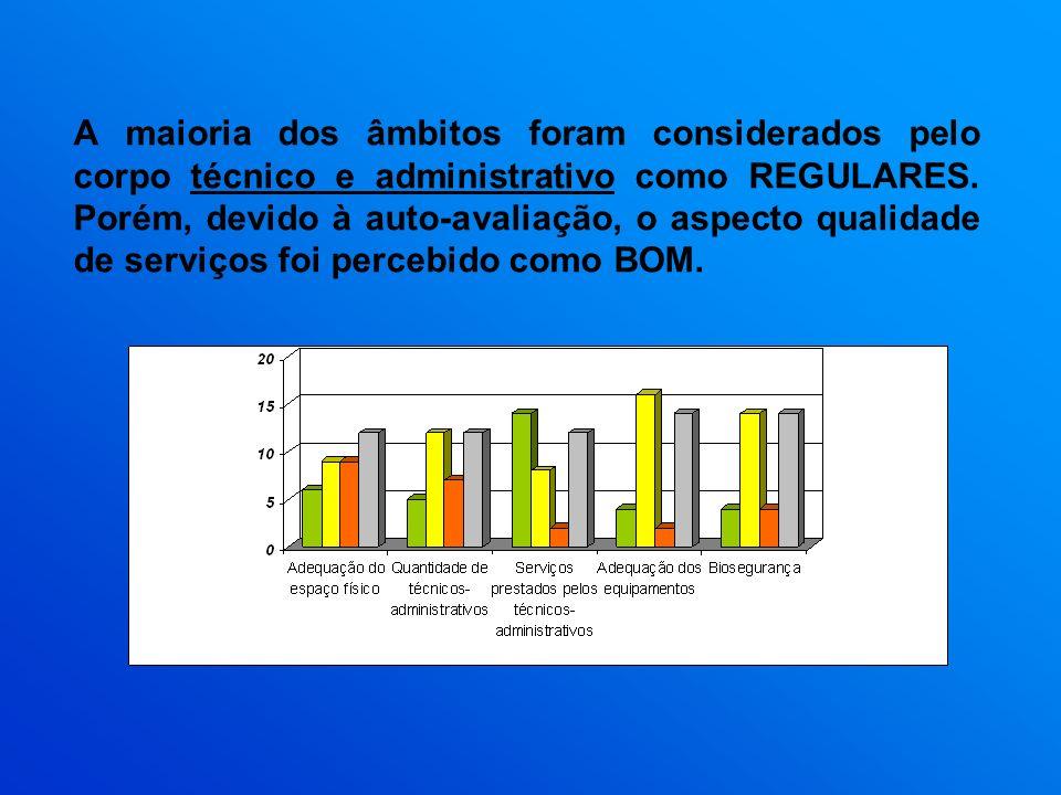 A maioria dos âmbitos foram considerados pelo corpo técnico e administrativo como REGULARES. Porém, devido à auto-avaliação, o aspecto qualidade de se