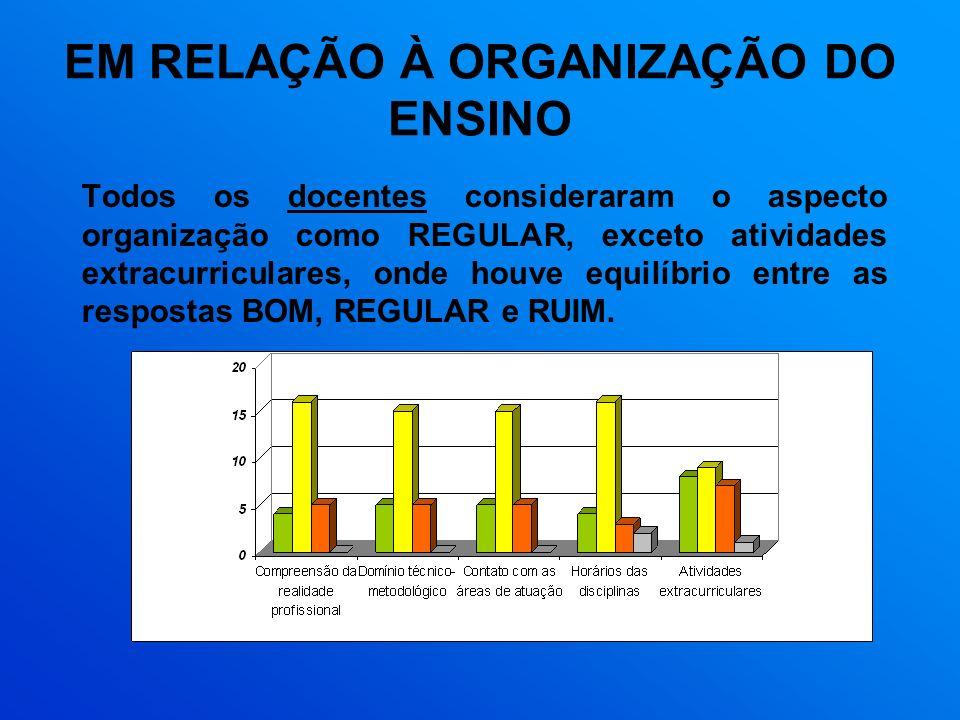 EM RELAÇÃO À ORGANIZAÇÃO DO ENSINO Todos os docentes consideraram o aspecto organização como REGULAR, exceto atividades extracurriculares, onde houve