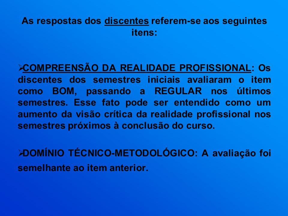 As respostas dos discentes referem-se aos seguintes itens: COMPREENSÃO DA REALIDADE PROFISSIONAL: Os discentes dos semestres iniciais avaliaram o item