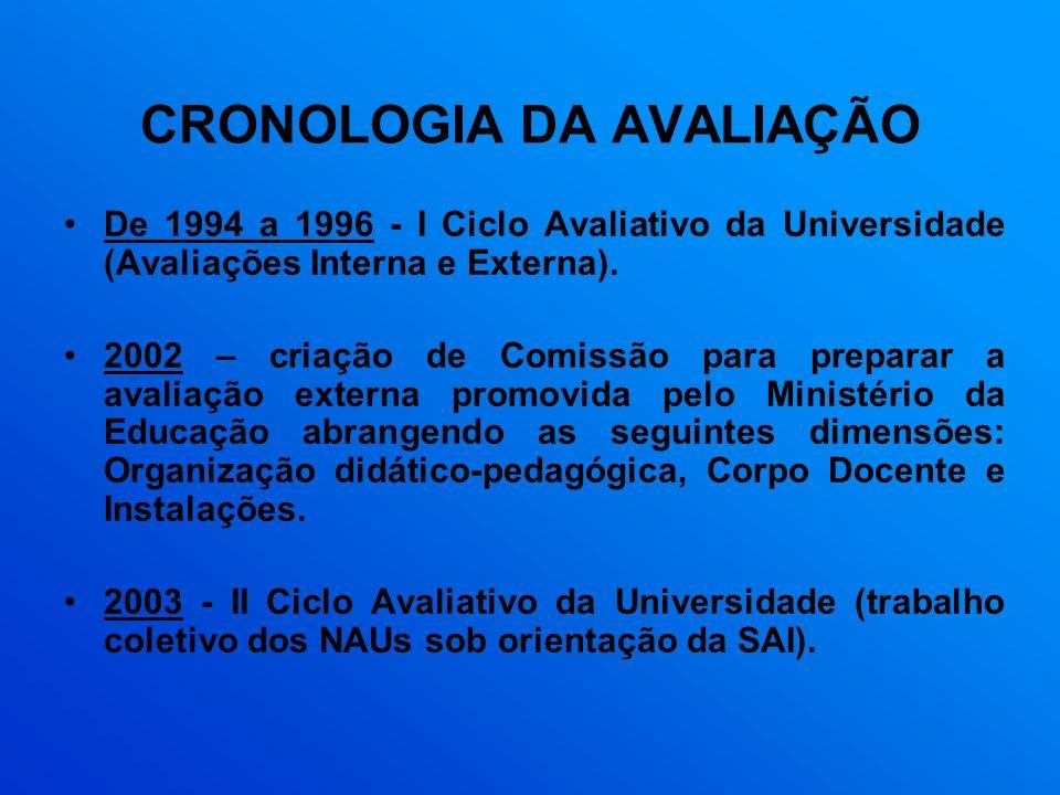 CRONOLOGIA DA AVALIAÇÃO De 1994 a 1996 - I Ciclo Avaliativo da Universidade (Avaliações Interna e Externa). 2002 – criação de Comissão para preparar a