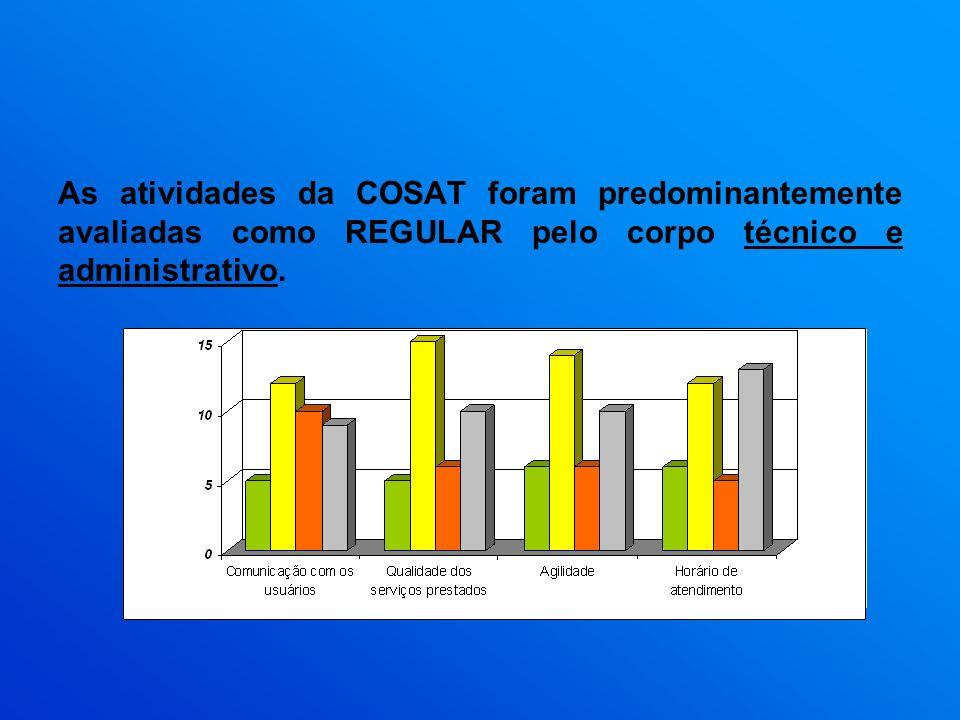 As atividades da COSAT foram predominantemente avaliadas como REGULAR pelo corpo técnico e administrativo.