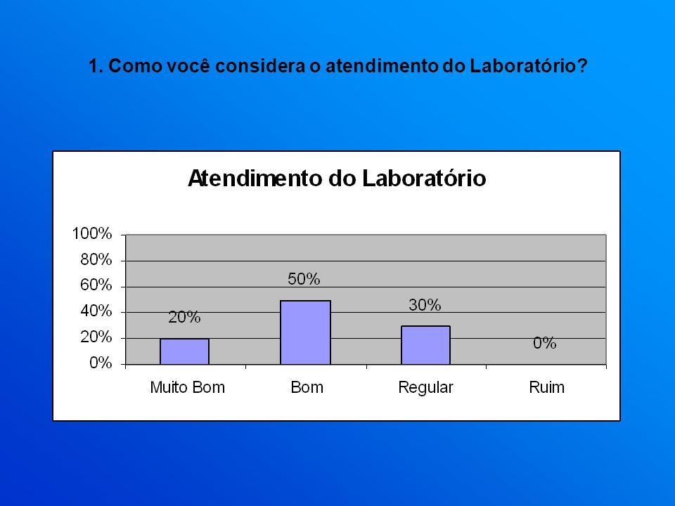 1. Como você considera o atendimento do Laboratório?