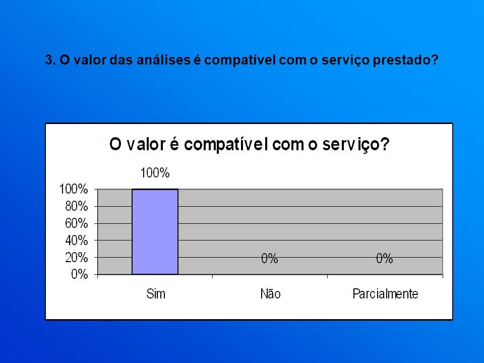 3. O valor das análises é compatível com o serviço prestado?