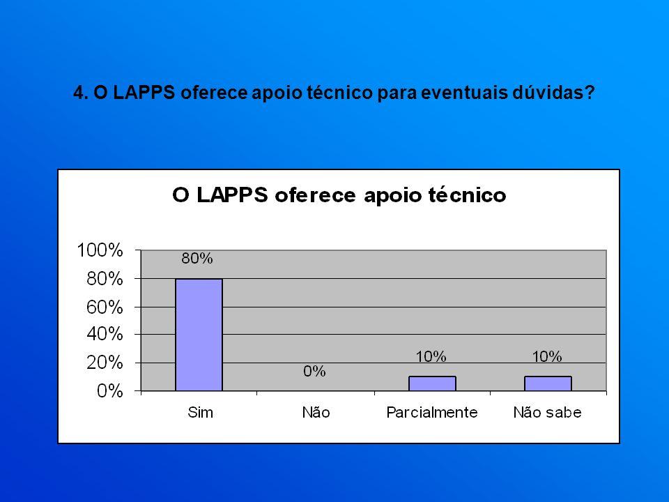 4. O LAPPS oferece apoio técnico para eventuais dúvidas?