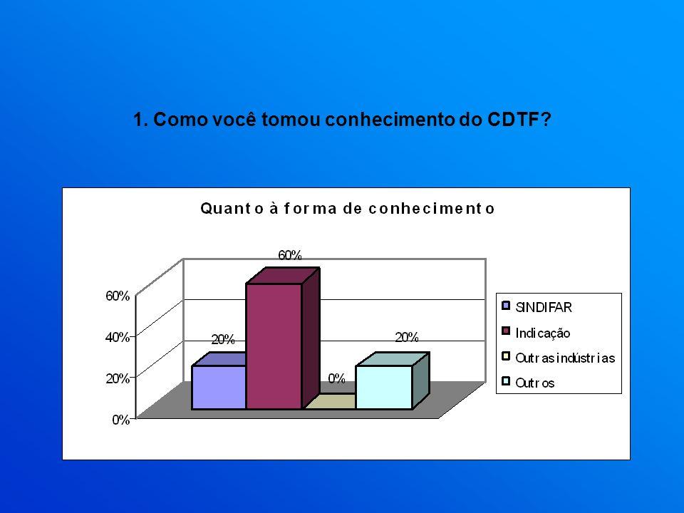 1. Como você tomou conhecimento do CDTF?