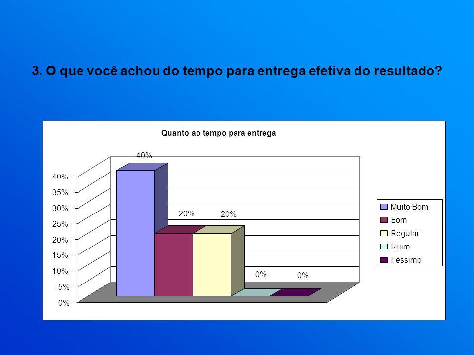 3. O que você achou do tempo para entrega efetiva do resultado? 40% 20% 0% 5% 10% 15% 20% 25% 30% 35% 40% Quanto ao tempo para entrega Muito Bom Bom R