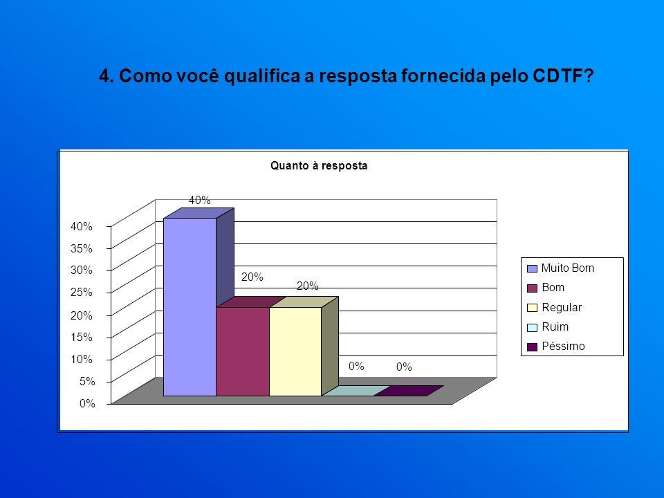 4. Como você qualifica a resposta fornecida pelo CDTF? 40% 20% 0% 5% 10% 15% 20% 25% 30% 35% 40% Quanto à resposta Muito Bom Bom Regular Ruim Péssimo