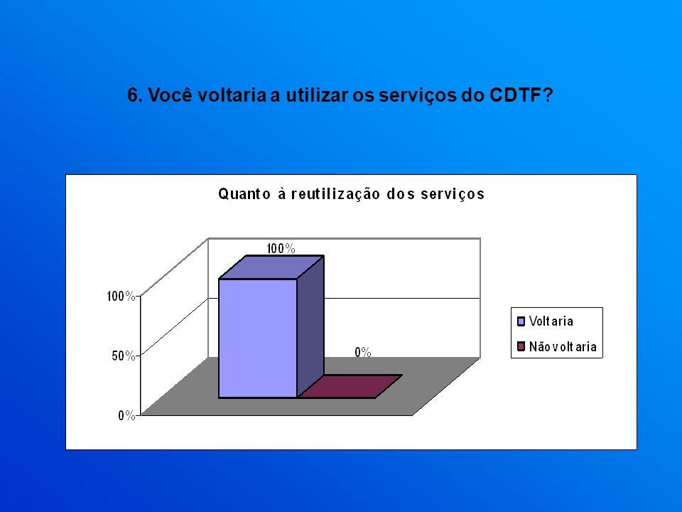 6. Você voltaria a utilizar os serviços do CDTF?