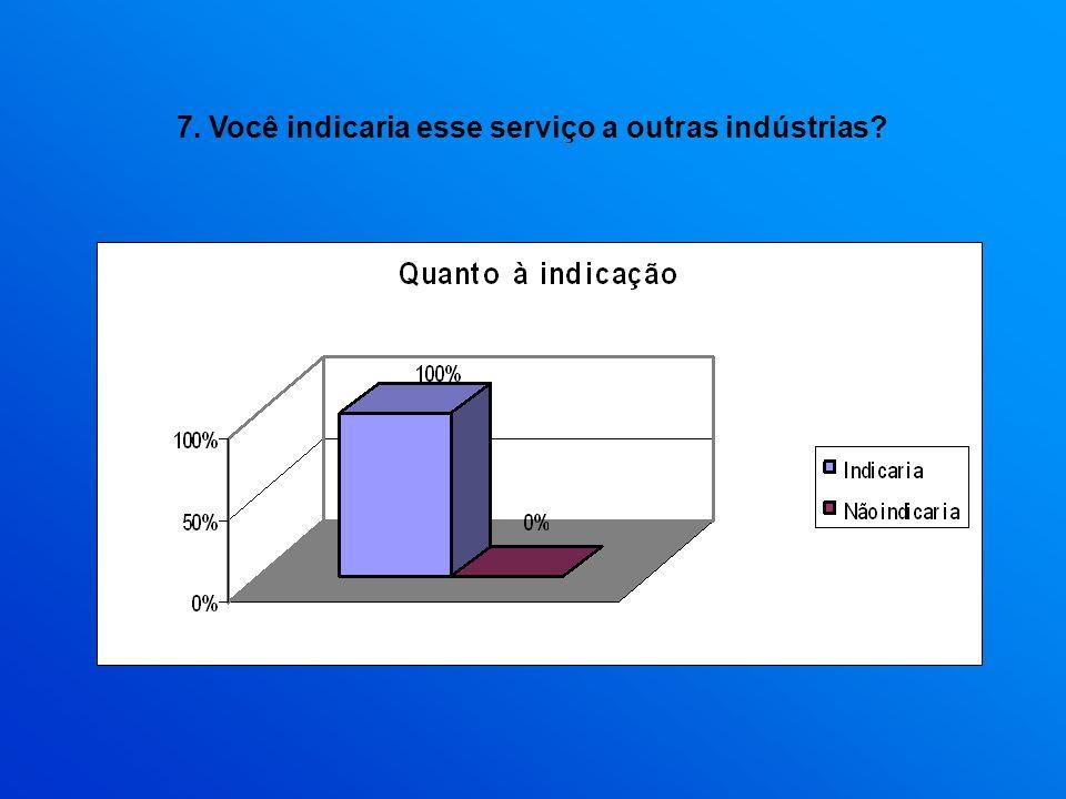 7. Você indicaria esse serviço a outras indústrias?