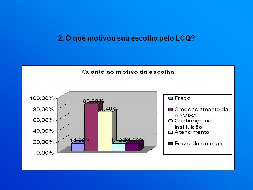 2. O quê motivou sua escolha pelo LCQ?