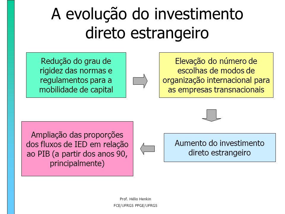 Prof. Hélio Henkin FCE/UFRGS PPGE/UFRGS A evolução do investimento direto estrangeiro Redução do grau de rigidez das normas e regulamentos para a mobi